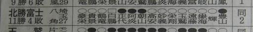 20200128・大相撲15・技能賞=北勝富士