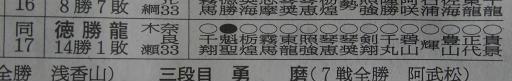 20200128・大相撲12・殊勲賞・敢闘賞=徳勝龍
