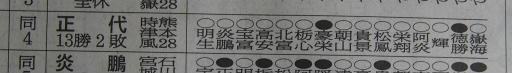 20200128・大相撲13・敢闘賞=正代
