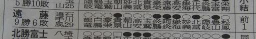 20200128・大相撲11・殊勲賞=遠藤