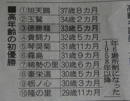 20200128・大相撲17・高年齢の初優勝・中