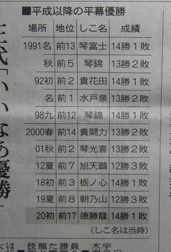 20200128・大相撲16・平成以降の平幕優勝・中