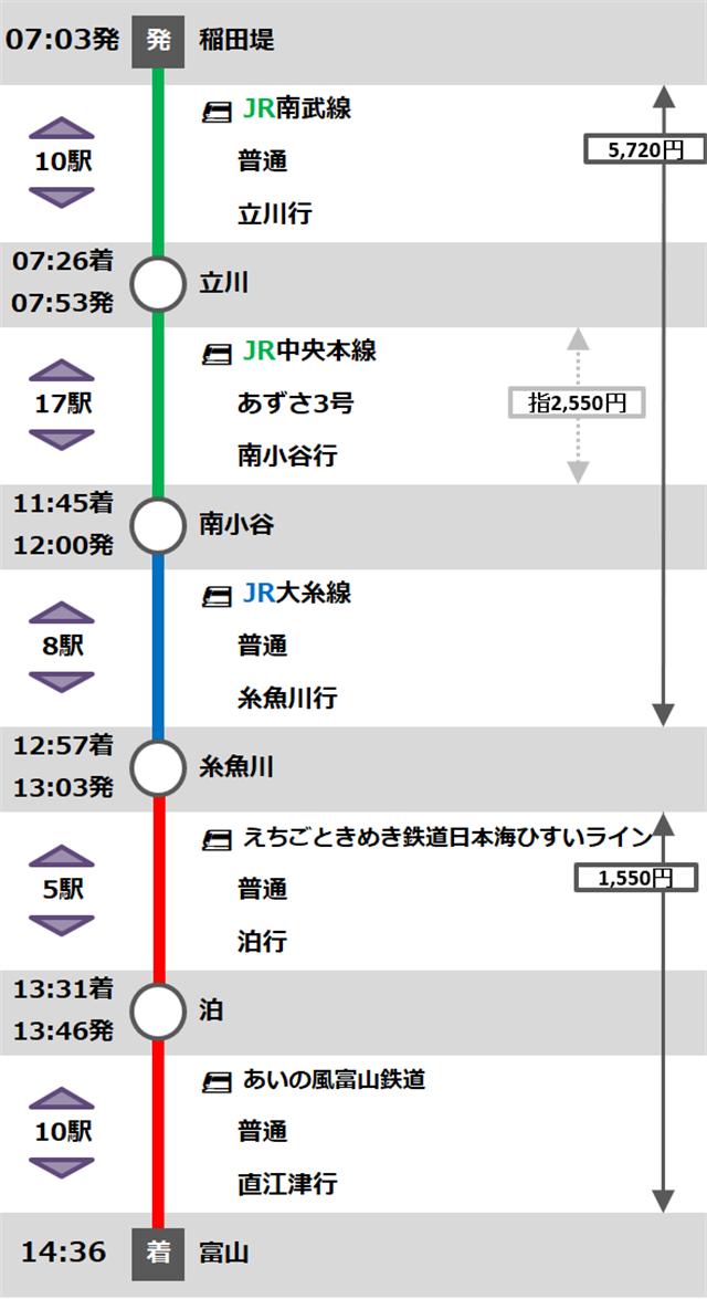 12月14日旅程