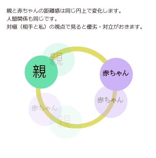 思考 対人関係 人間関係 円