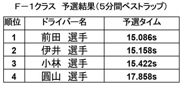 2019第11戦F-1予選