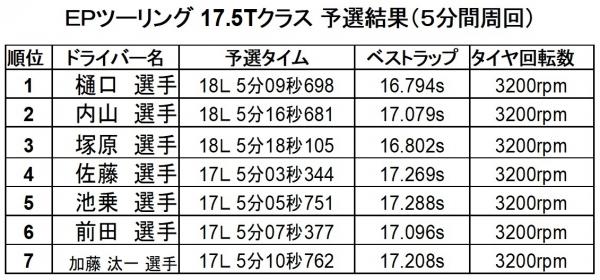 2019第13 175戦予選