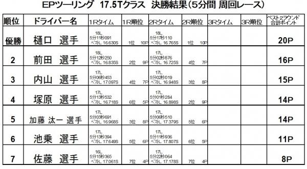 2019第13 175戦決勝