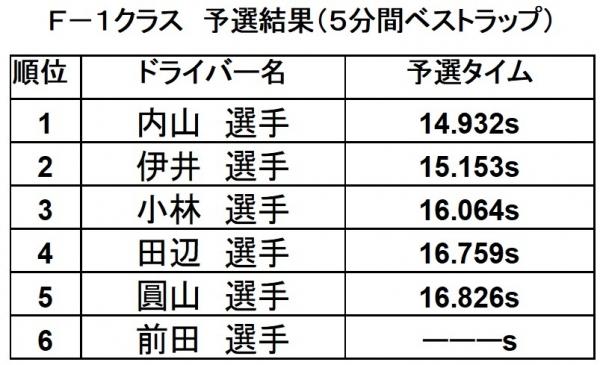 2019第14戦F-1予選