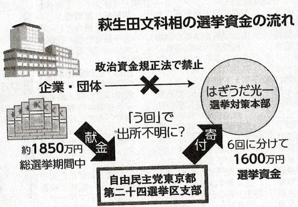 80 萩生田 献金疑惑表
