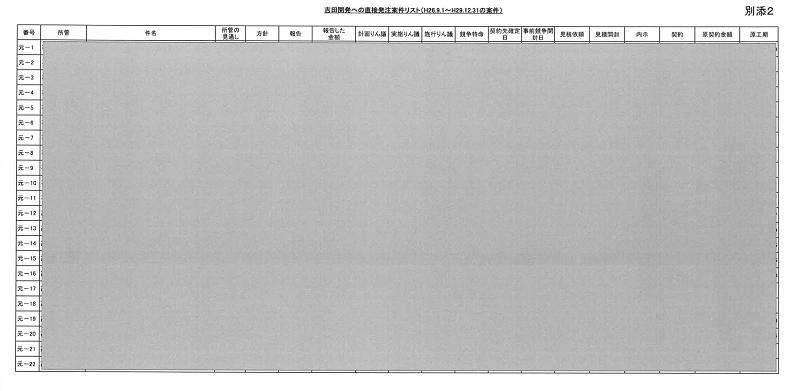 50 関電の吉田開発への発注リスト