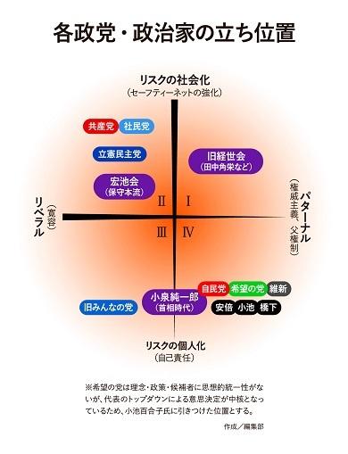 中島岳志 政党の立ち位置