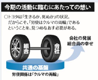 120 トヨタ労組 タイヤの両輪のイラスト