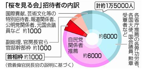60 桜を見る会 招待者内訳