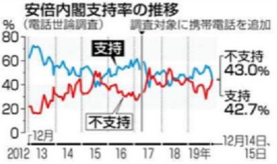 150 共同世論調査 IMG_0146