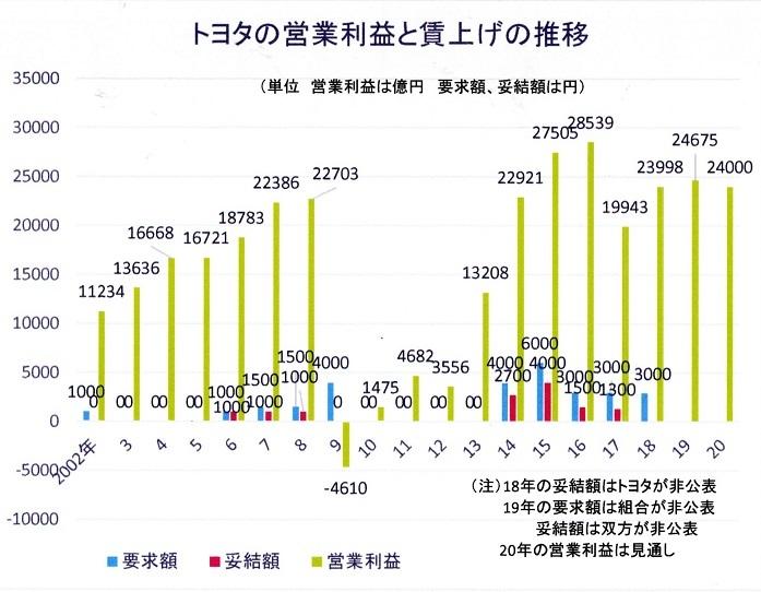 40 グラフ トヨタ賃上げ推移