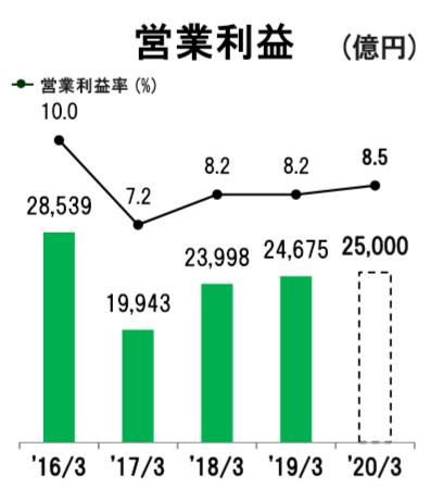 修 トヨタの営業利益推移