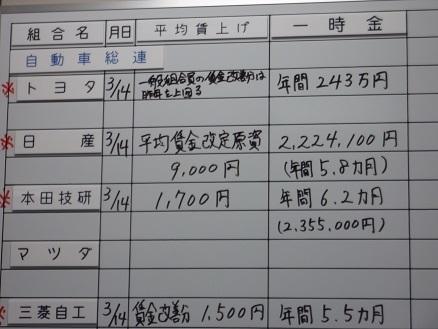金属労協 18春闘ボード