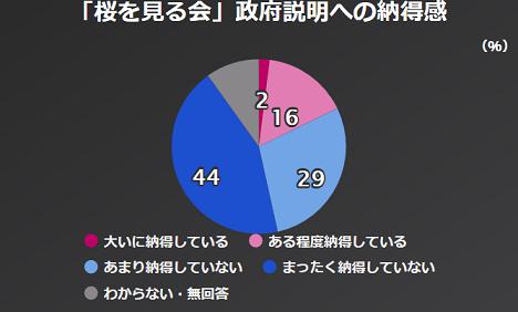 70 NHK世論調査 桜を見る会
