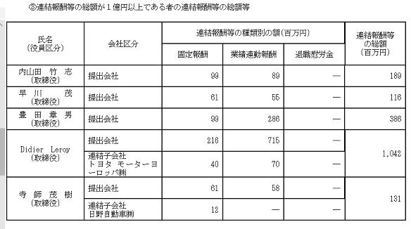 60 トヨタ役員報酬 2019年3月期