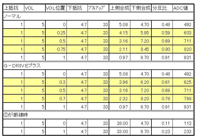 2.4GHzラジコン用ファームウェアの改善(ボリューム断線保護)テーブル設定値