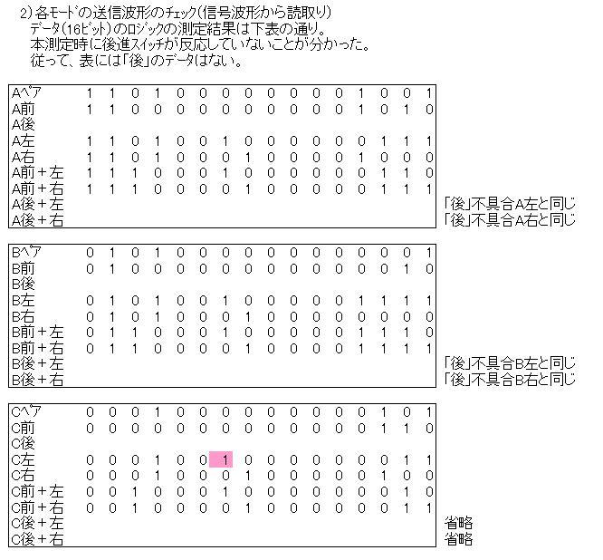 CCP社G-DRIVEecoハマーH3(レガシーバンド超再生式)詳細調査2