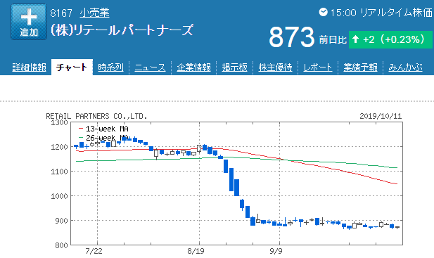 191011_rtailchart.png