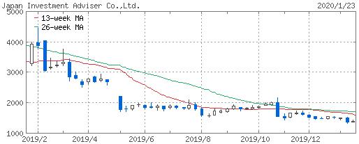200124_jia_chart.png