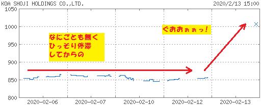 200213_koa_chart.png
