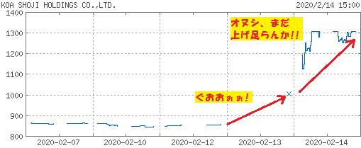 200214_koa_chart.png