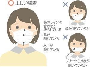 マスクの付け方
