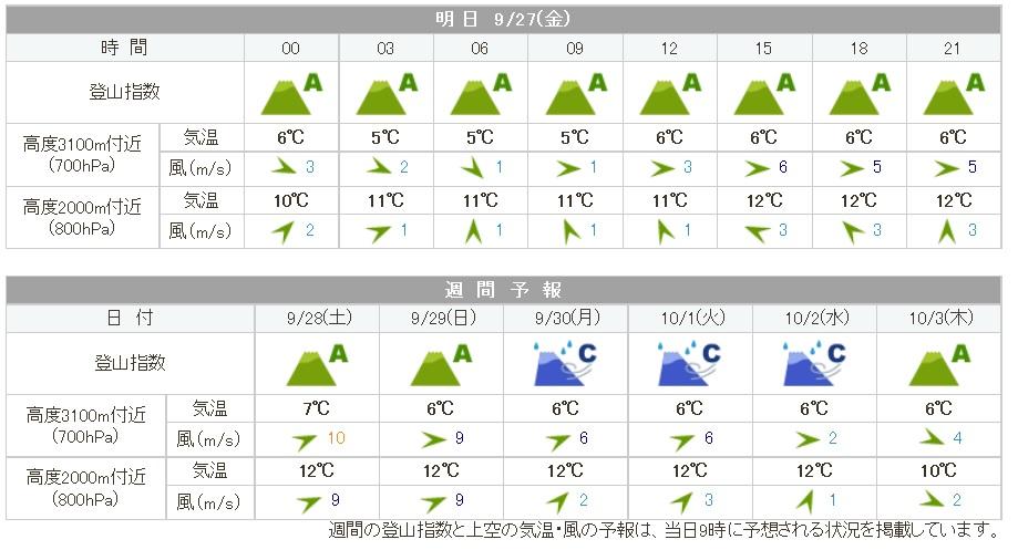 karamatsudake_weather20190927.jpg