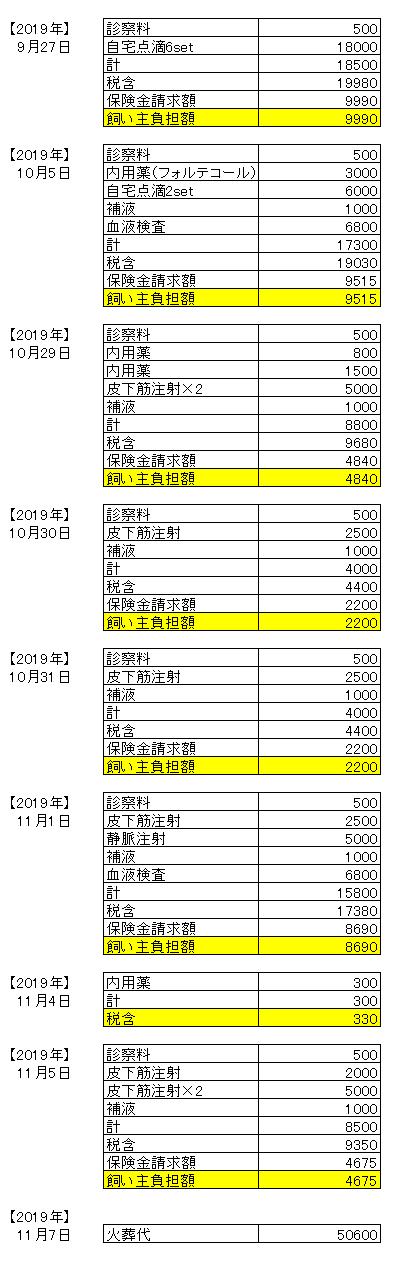 医療費20191230